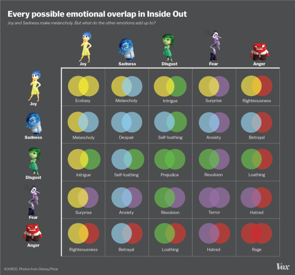 inside out emotion overlap